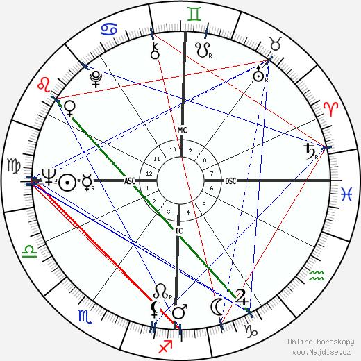 Renzo Piano wikipedie wiki 2019, 2020 horoskop