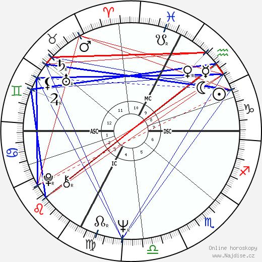 Renzo Sambo wikipedie wiki 2018, 2019 horoskop