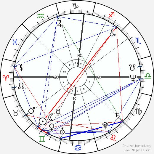 Rex Kern wikipedie wiki 2020, 2021 horoskop