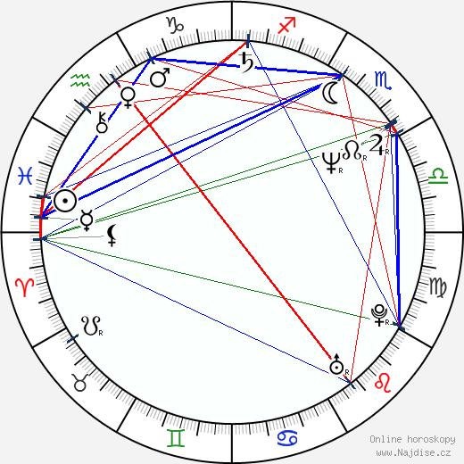 Reza Bagher wikipedie wiki 2017, 2018 horoskop