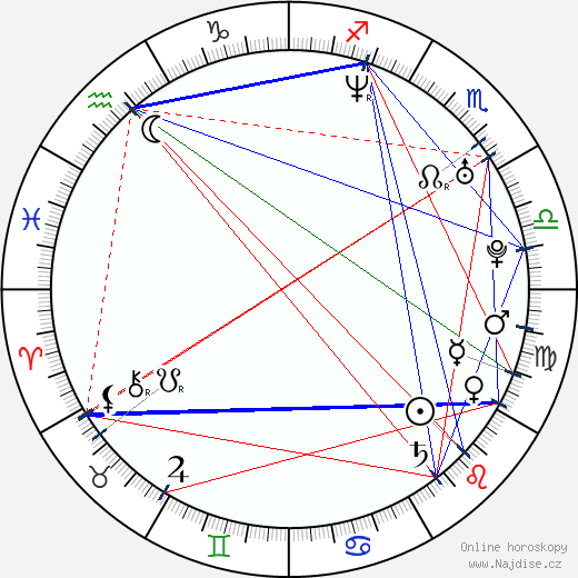 Rhona Mitra wikipedie wiki 2020, 2021 horoskop