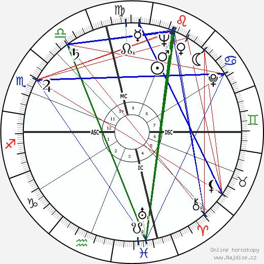 Rhonda Fleming wikipedie wiki 2019, 2020 horoskop