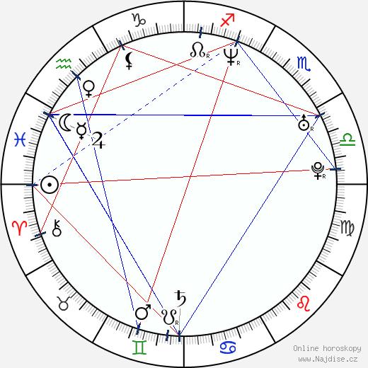 Rhys Darby wikipedie wiki 2019, 2020 horoskop