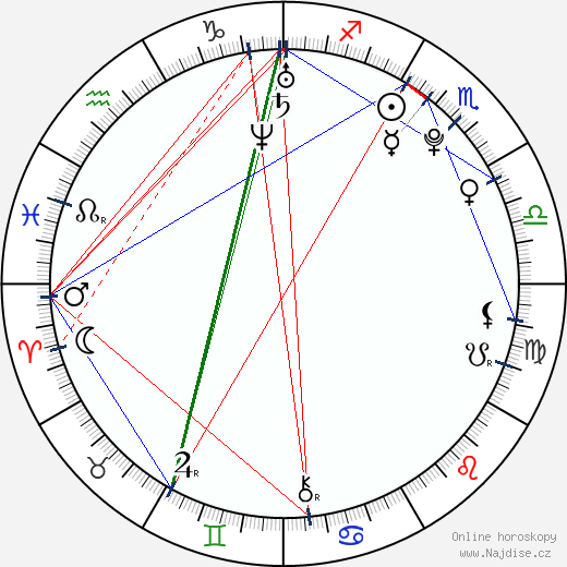 Rhys Wakefield wikipedie wiki 2019, 2020 horoskop