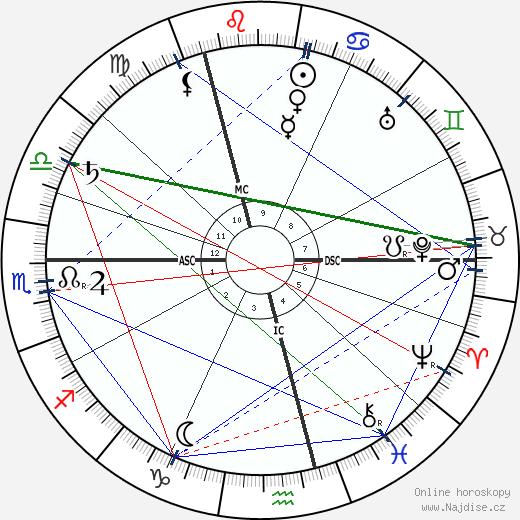 Ricarda Huch wikipedie wiki 2017, 2018 horoskop
