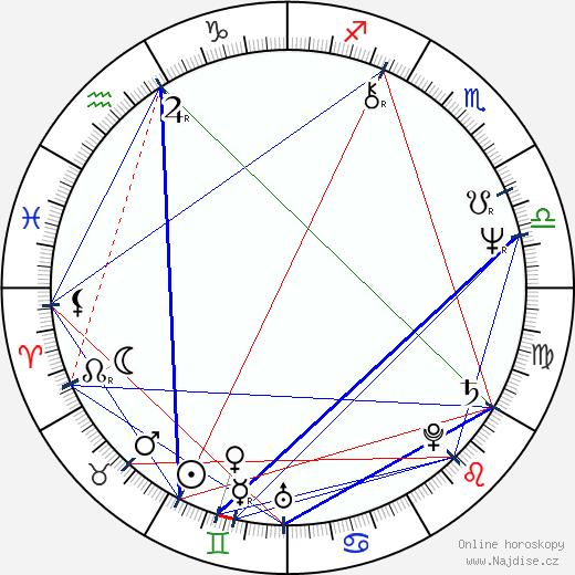 Ricardo Franco Rubio wikipedie wiki 2018, 2019 horoskop