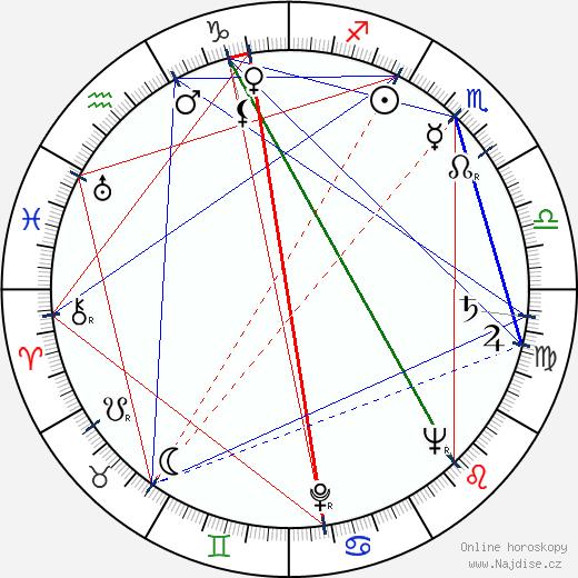 Ricardo Montalban wikipedie wiki 2019, 2020 horoskop