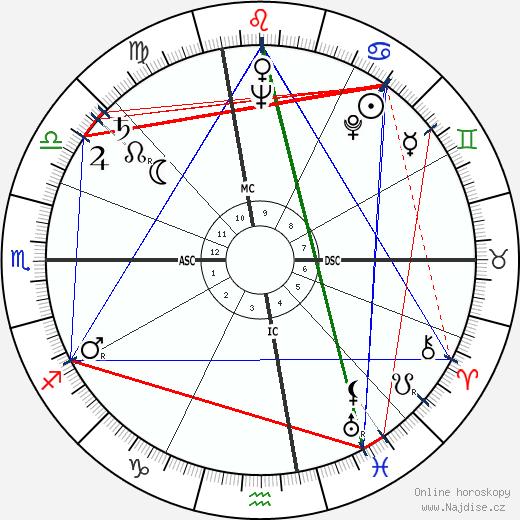 Riccardo Carapellese wikipedie wiki 2018, 2019 horoskop
