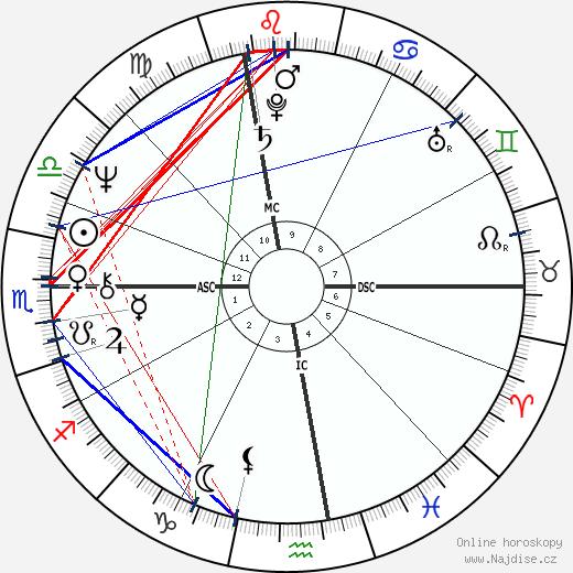 Riccardo Fogli wikipedie wiki 2018, 2019 horoskop