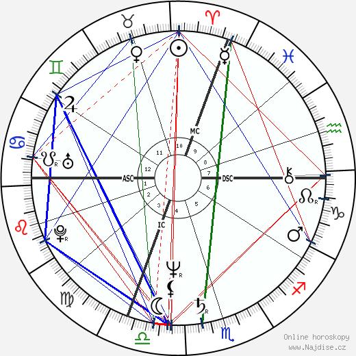 Riccardo Patrese wikipedie wiki 2018, 2019 horoskop