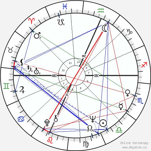 Rich Reese wikipedie wiki 2020, 2021 horoskop