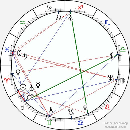 Richard A. Colla wikipedie wiki 2019, 2020 horoskop