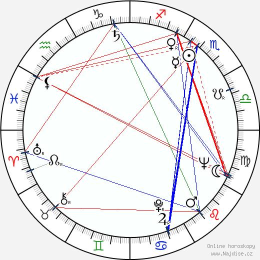 Richard Adam wikipedie wiki 2019, 2020 horoskop