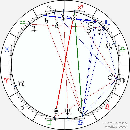 Richard Alexander wikipedie wiki 2019, 2020 horoskop