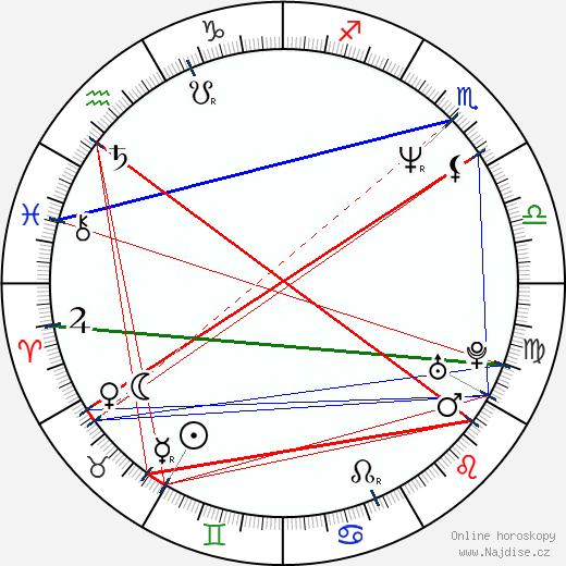 Richard Appel wikipedie wiki 2018, 2019 horoskop
