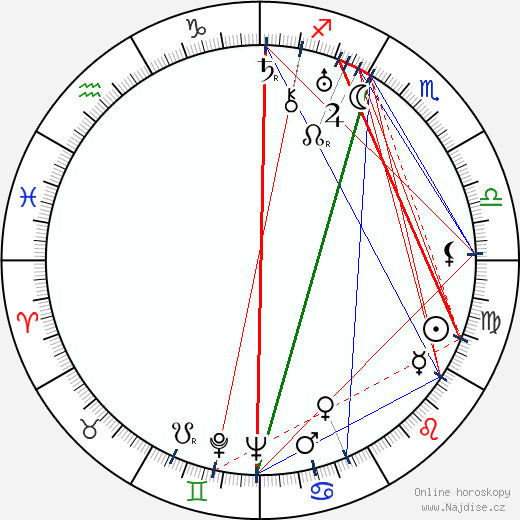 Richard Arlen wikipedie wiki 2019, 2020 horoskop