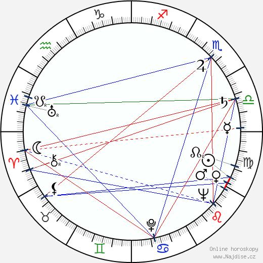 Richard Attenborough wikipedie wiki 2019, 2020 horoskop