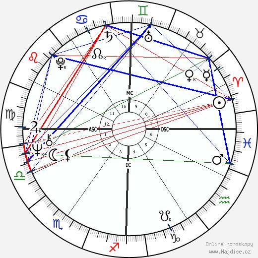 Richard Backus wikipedie wiki 2018, 2019 horoskop