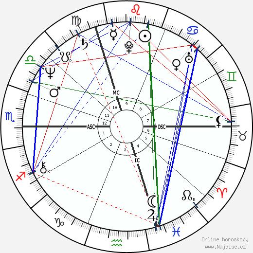 Richard Berry wikipedie wiki 2019, 2020 horoskop