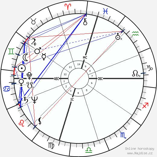 Richard Boone wikipedie wiki 2019, 2020 horoskop