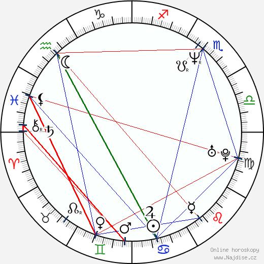 Richard Brabec wikipedie wiki 2020, 2021 horoskop