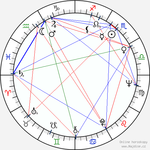 Richard Bradford wikipedie wiki 2019, 2020 horoskop