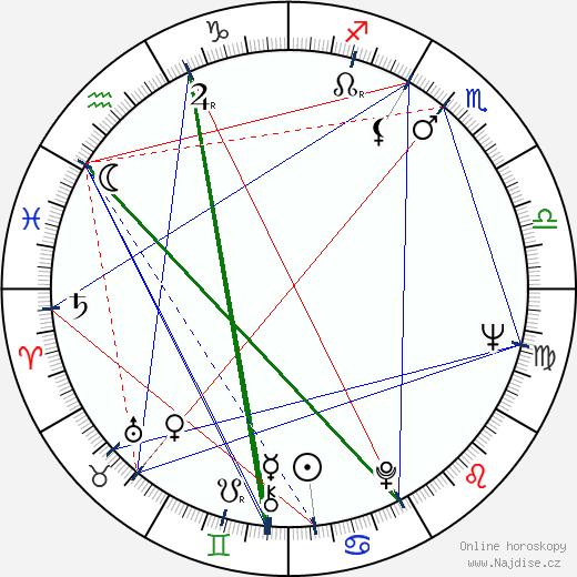 Richard Bright wikipedie wiki 2019, 2020 horoskop