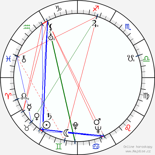Richard Brooks wikipedie wiki 2019, 2020 horoskop