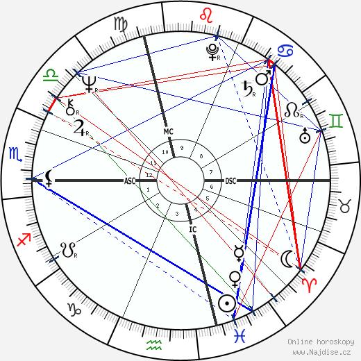 Richard Buntel wikipedie wiki 2017, 2018 horoskop
