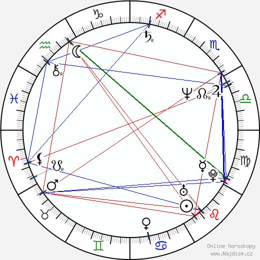 Richard Burgi wikipedie wiki 2020, 2021 horoskop