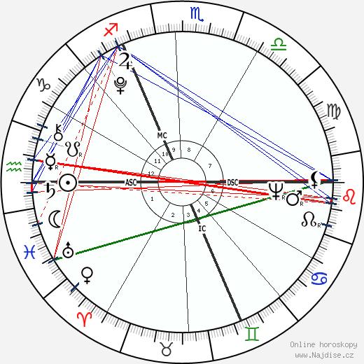Richard Burke Jr. wikipedie wiki 2019, 2020 horoskop