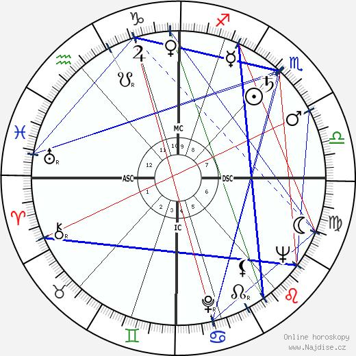 Richard Burton wikipedie wiki 2020, 2021 horoskop
