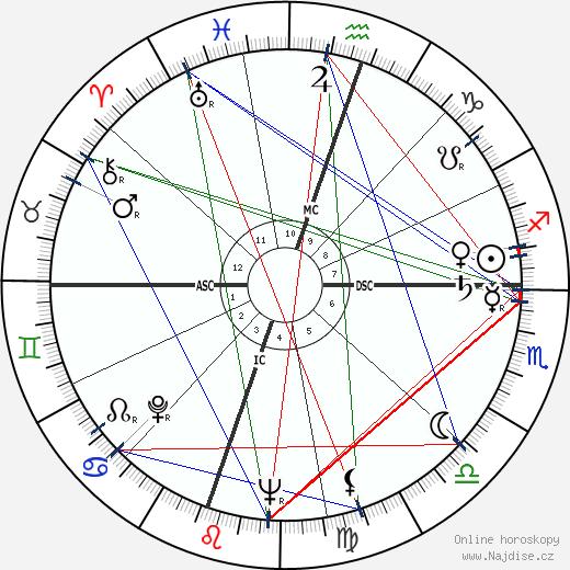 Richard Crenna wikipedie wiki 2019, 2020 horoskop