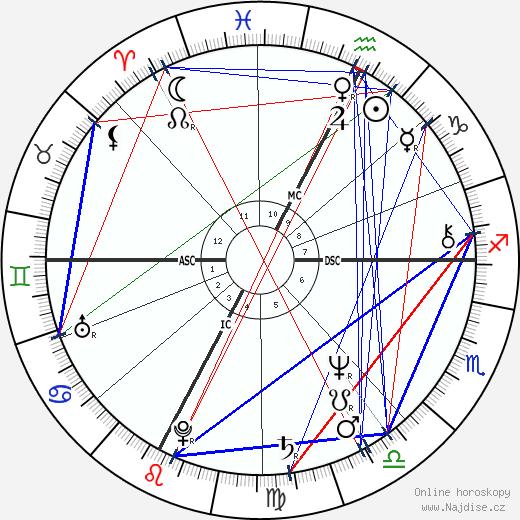 Richard Dean Anderson wikipedie wiki 2018, 2019 horoskop