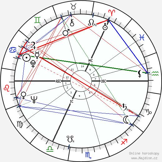 Richard Demarco wikipedie wiki 2018, 2019 horoskop