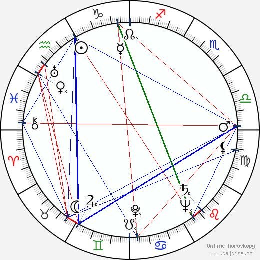Richard Winters wikipedie wiki 2018, 2019 horoskop