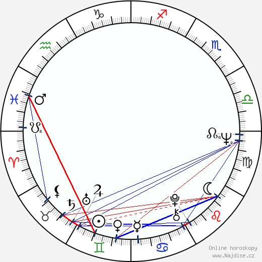 Richard Donat wikipedie wiki 2019, 2020 horoskop