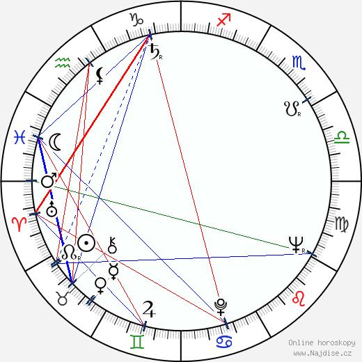 Richard Donner wikipedie wiki 2019, 2020 horoskop