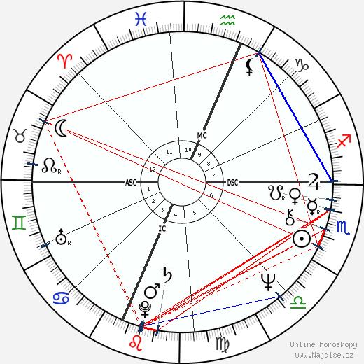 Richard Dreyfuss wikipedie wiki 2019, 2020 horoskop