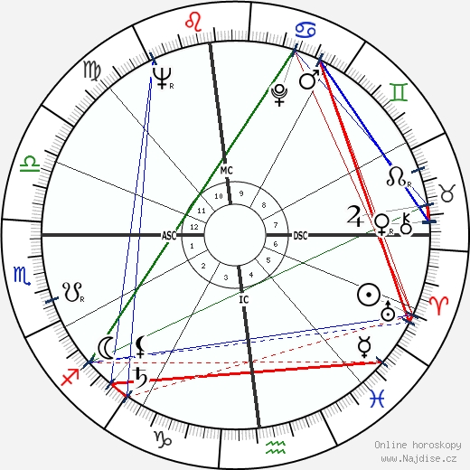 Richard Dysart wikipedie wiki 2019, 2020 horoskop
