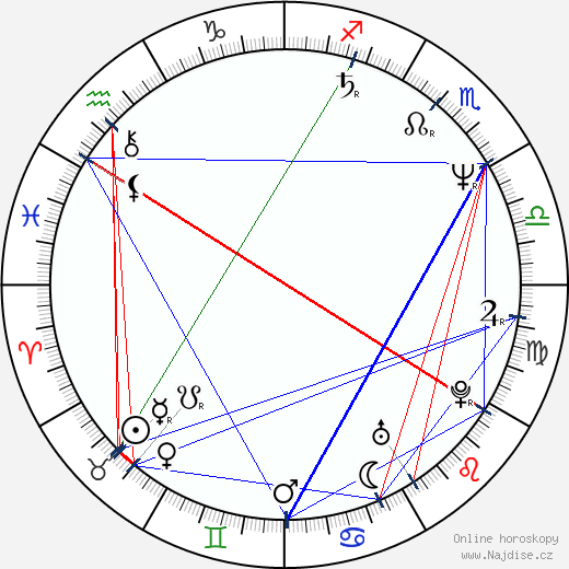 Richard E. Grant wikipedie wiki 2018, 2019 horoskop