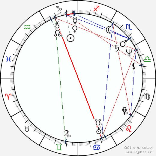 Richard Edson wikipedie wiki 2019, 2020 horoskop
