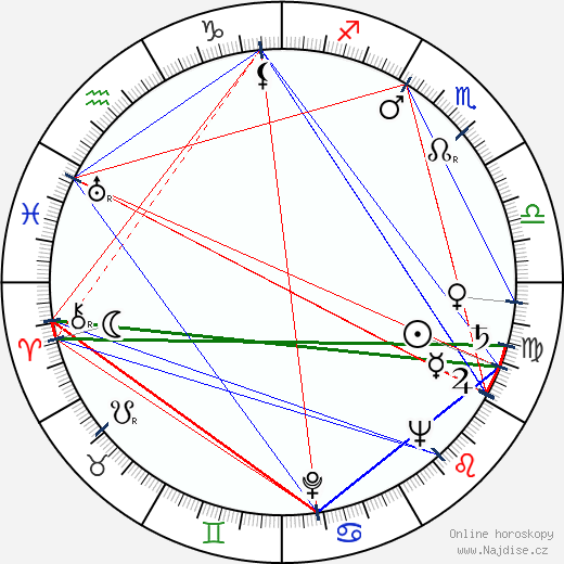 Richard Farnsworth wikipedie wiki 2018, 2019 horoskop