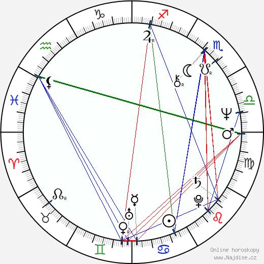 Richard Franklin wikipedie wiki 2018, 2019 horoskop