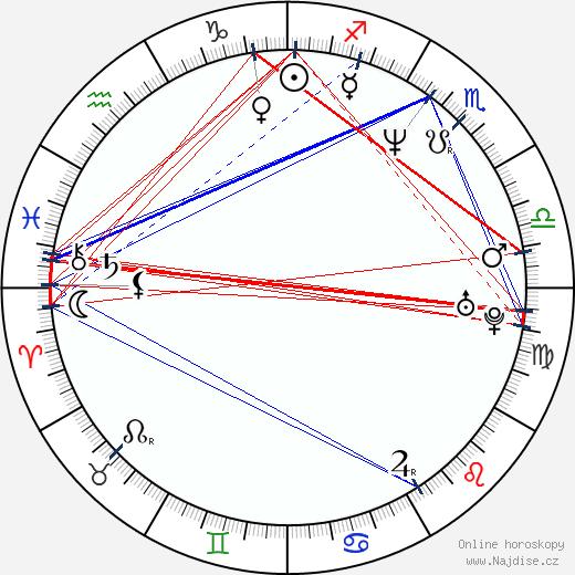 Richard Genzer wikipedie wiki 2019, 2020 horoskop