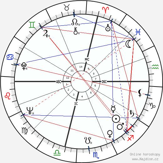Richard George Eberling wikipedie wiki 2017, 2018 horoskop