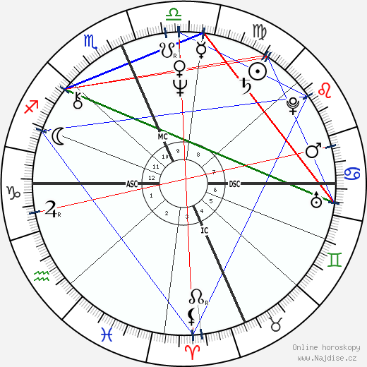 Richard Gere wikipedie wiki 2018, 2019 horoskop