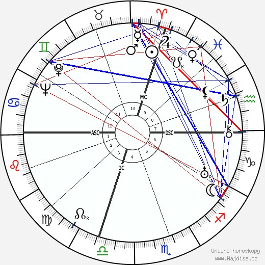 Richard Ghormley Eberhart wikipedie wiki 2018, 2019 horoskop