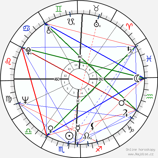 Richard H. Truly wikipedie wiki 2019, 2020 horoskop