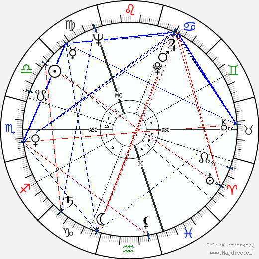 Richard Harris wikipedie wiki 2018, 2019 horoskop